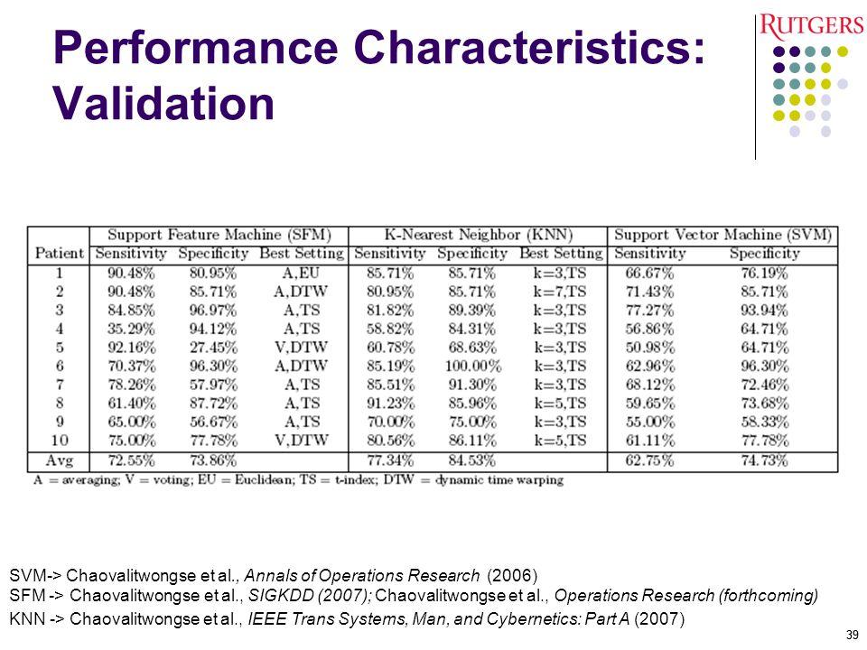 Performance Characteristics: Validation