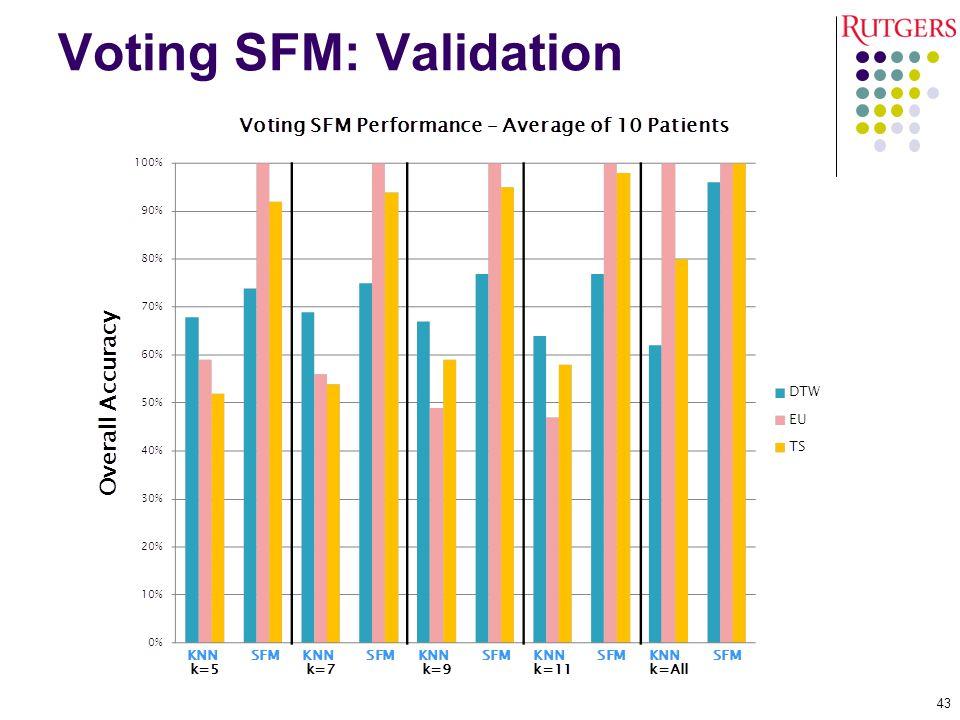 Voting SFM: Validation