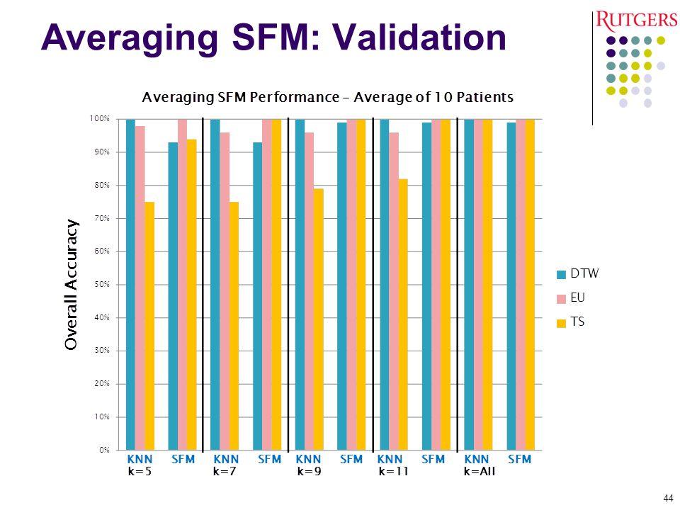 Averaging SFM: Validation
