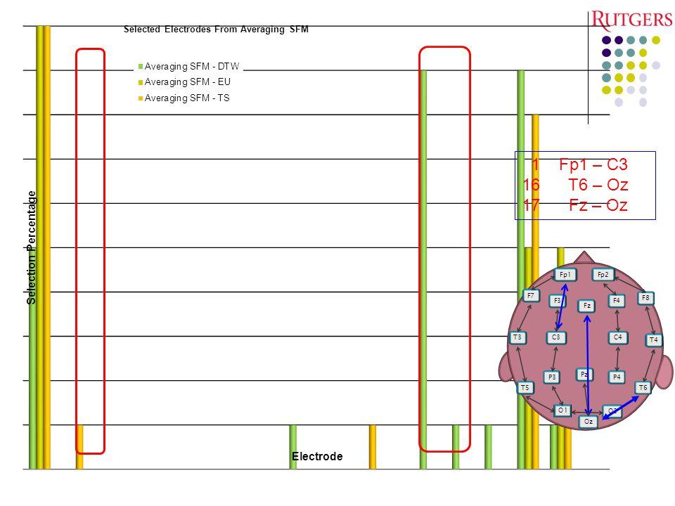 1 Fp1 – C3 16 T6 – Oz. 17 Fz – Oz.