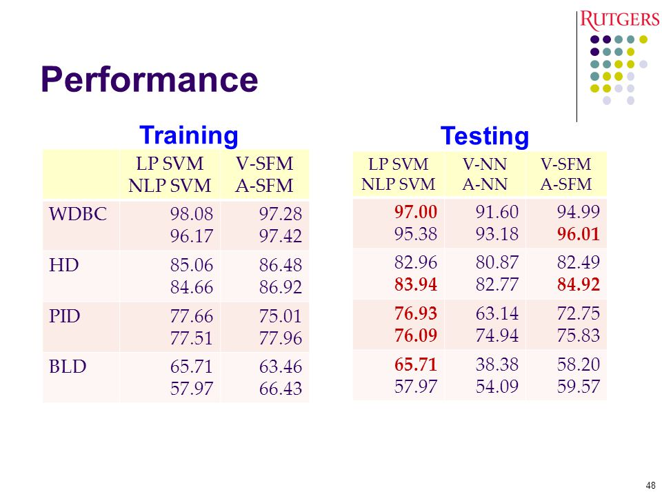 Performance Training Testing LP SVM NLP SVM V-SFM A-SFM WDBC 98.08