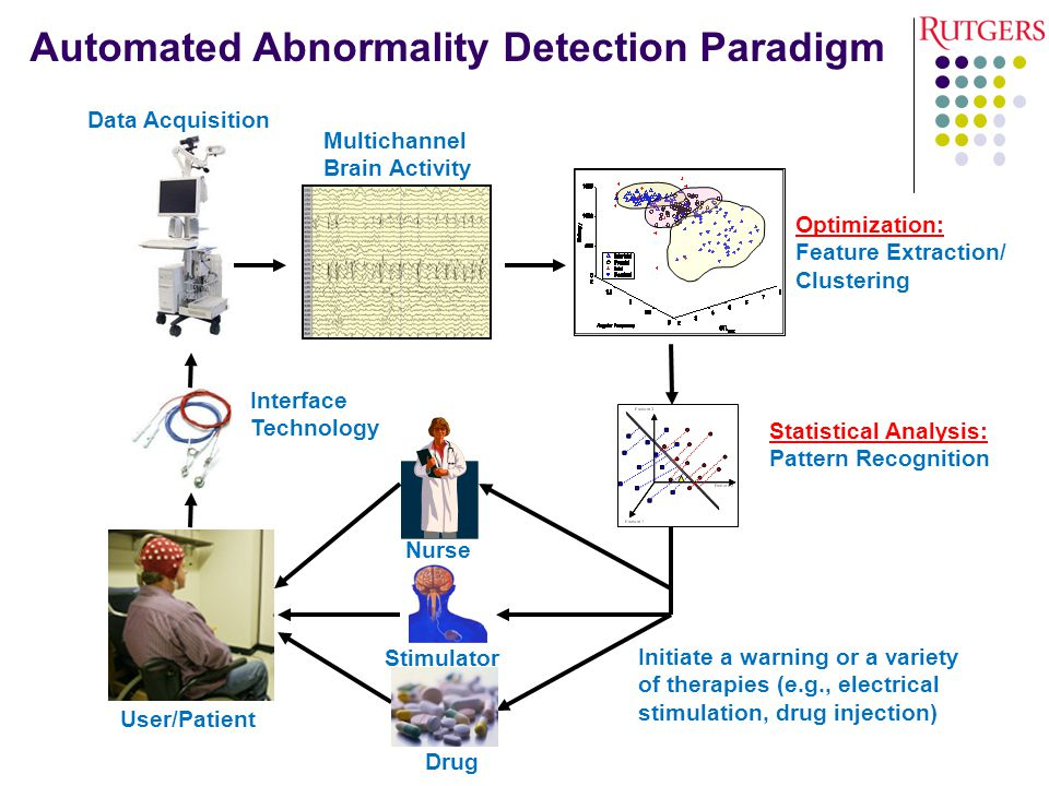 Automated Abnormality Detection Paradigm