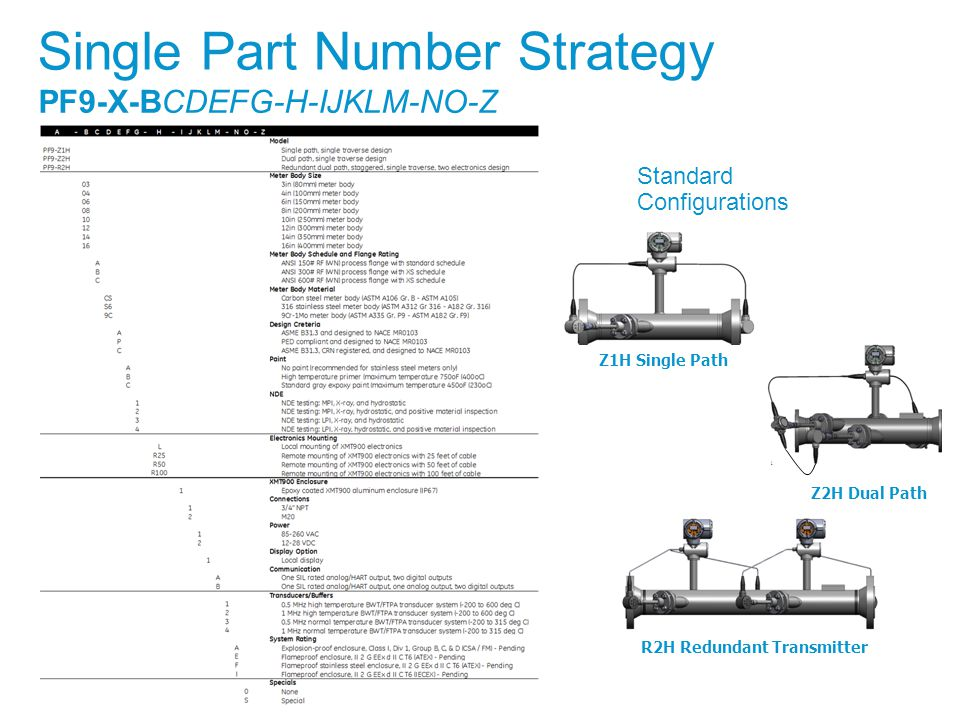 Single Part Number Strategy
