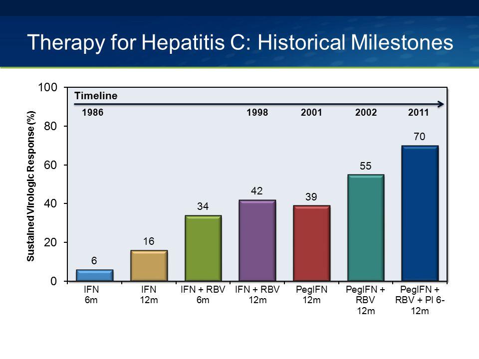 Therapy for Hepatitis C: Historical Milestones