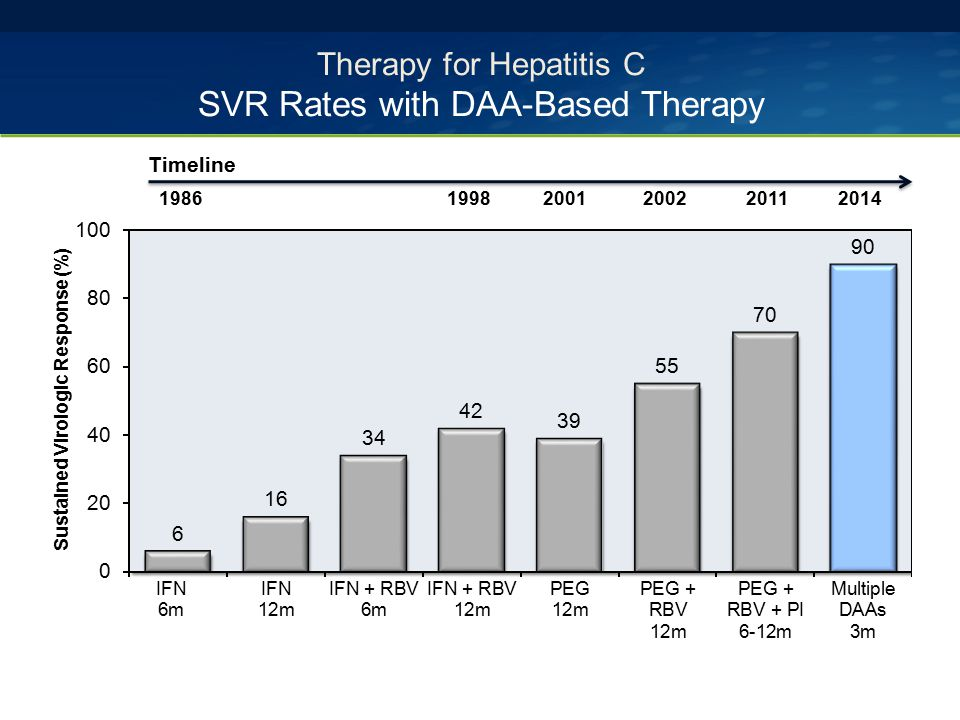 Therapy for Hepatitis C SVR Rates with DAA-Based Therapy