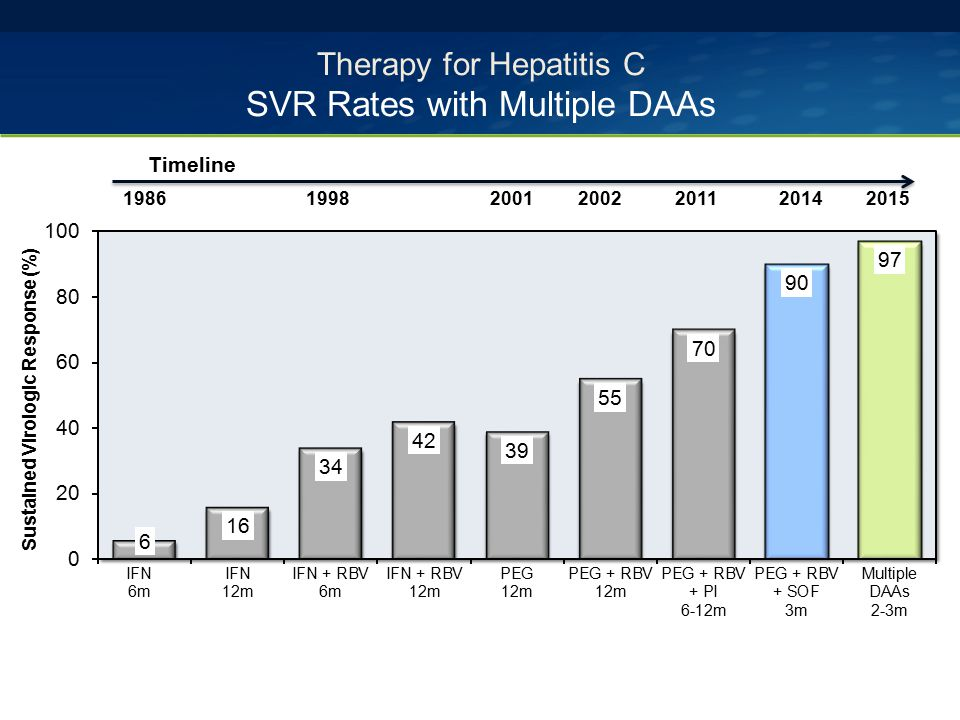 Therapy for Hepatitis C SVR Rates with Multiple DAAs