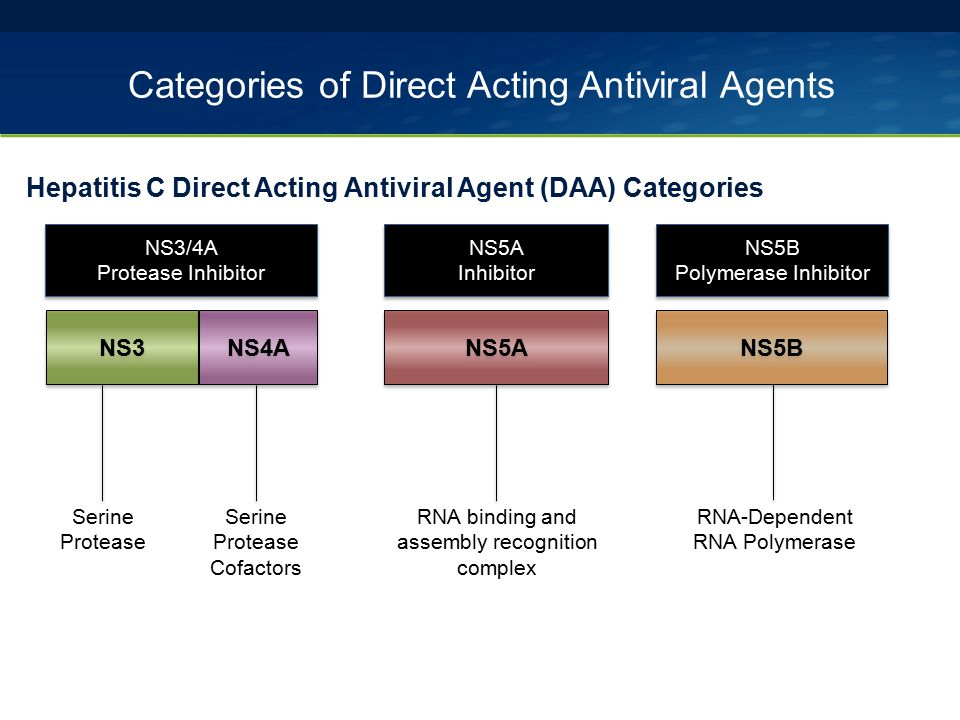 Categories of Direct Acting Antiviral Agents
