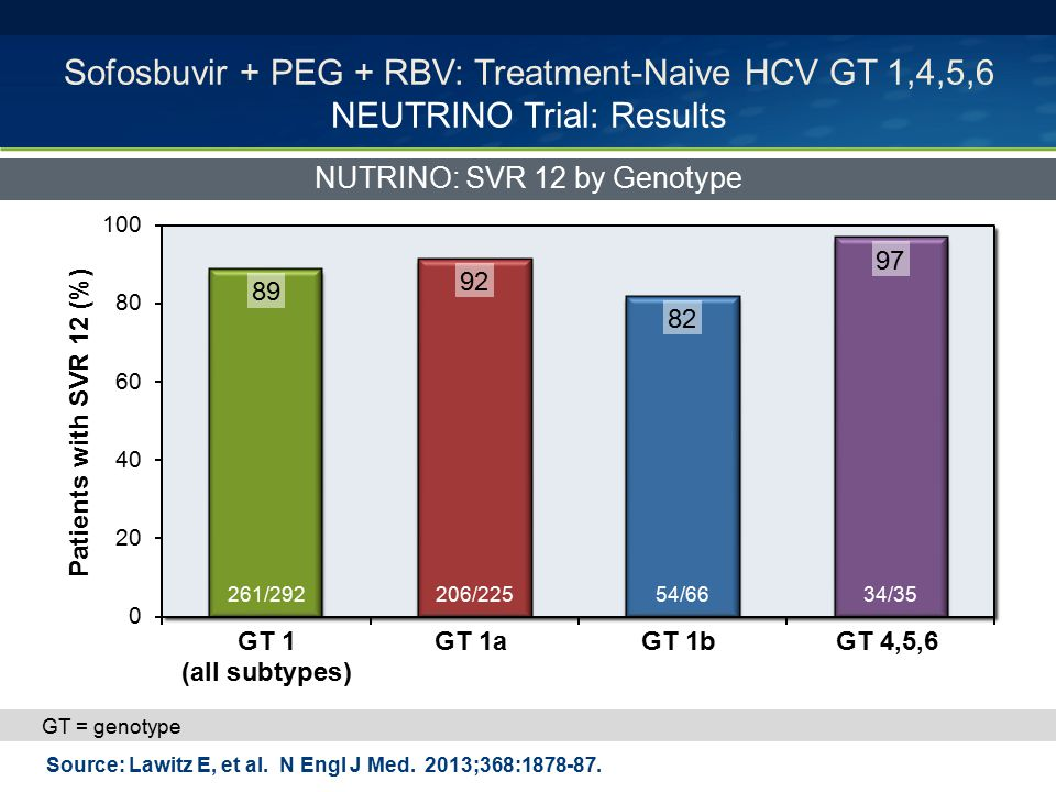 NUTRINO: SVR 12 by Genotype