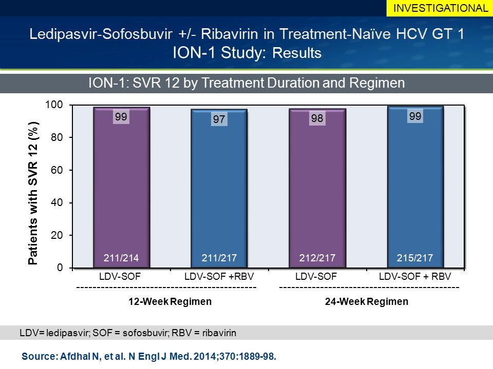 ION-1: SVR 12 by Treatment Duration and Regimen