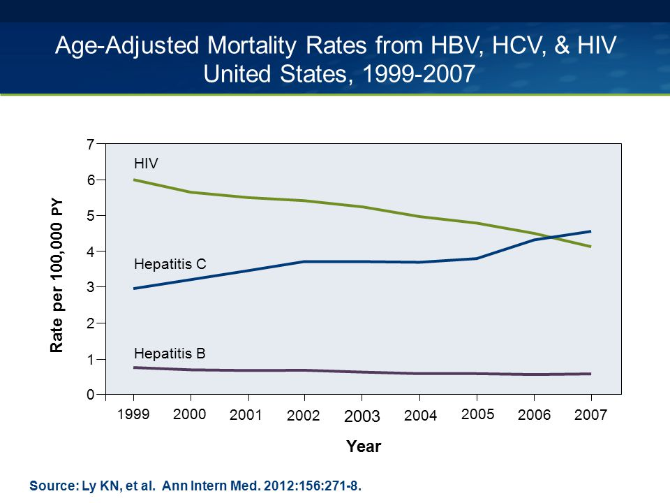 Age-Adjusted Mortality Rates from HBV, HCV, & HIV United States, 1999-2007