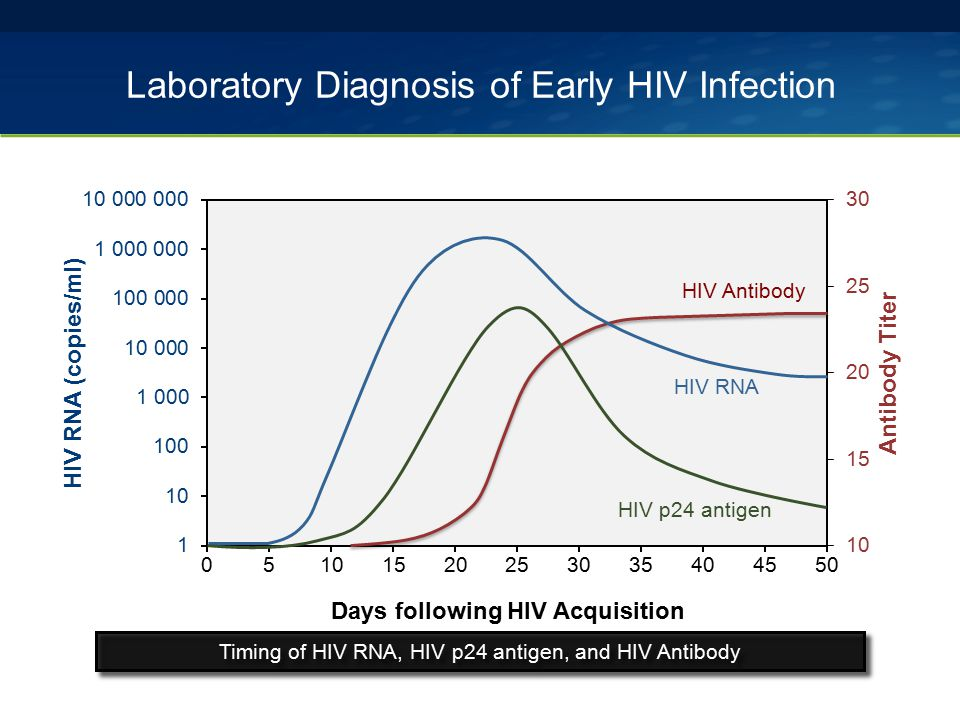 Laboratory Diagnosis of Early HIV Infection