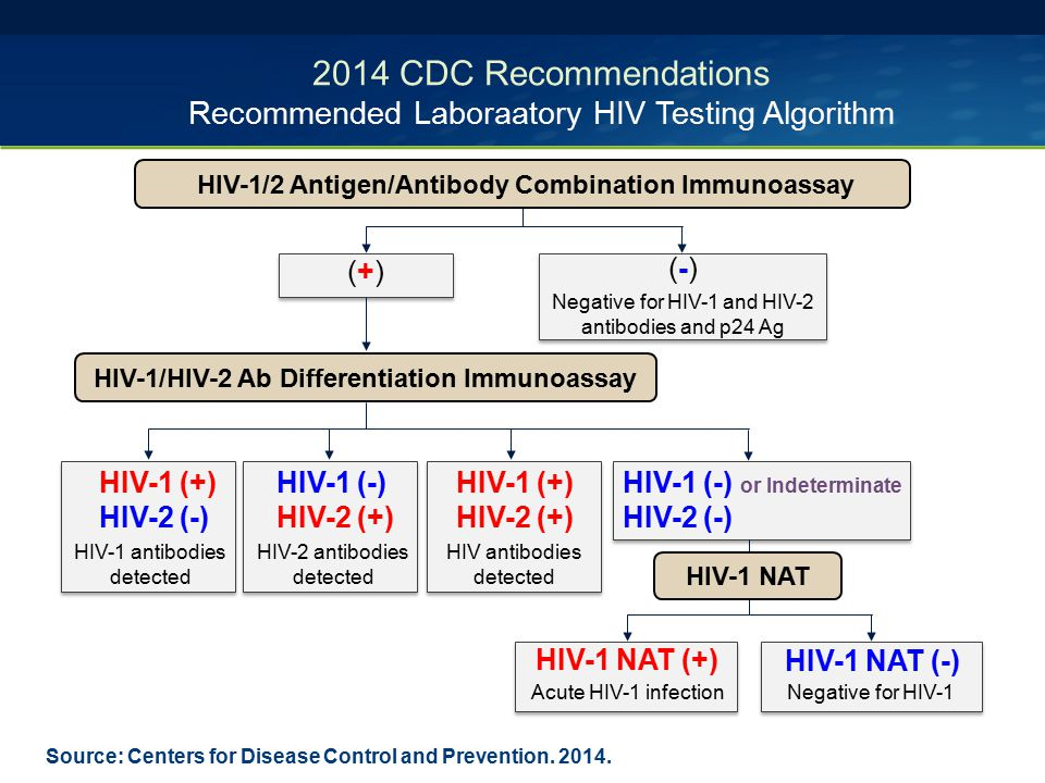2014 CDC Recommendations Recommended Laboraatory HIV Testing Algorithm