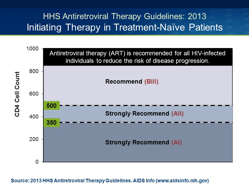 HHS Antiretroviral Therapy Guidelines: 2013 Initiating Therapy in Treatment-Naïve Patients