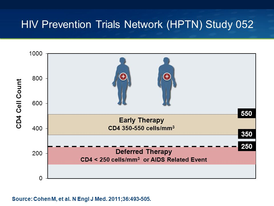 HIV Prevention Trials Network (HPTN) Study 052