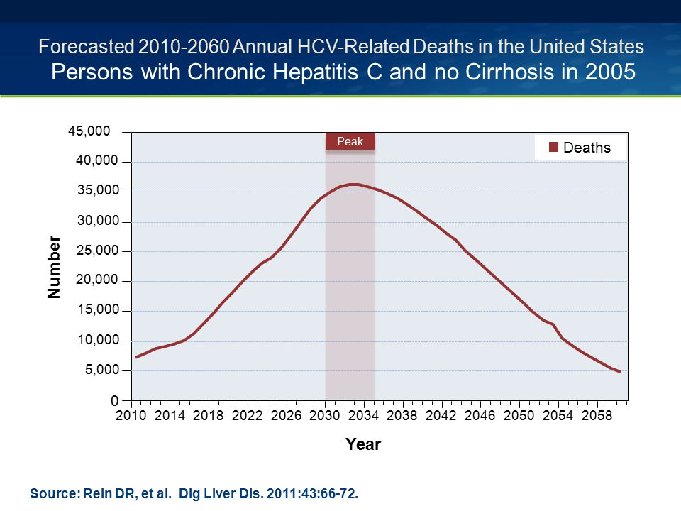 Forecasted 2010-2060 Annual HCV-Related Deaths in the United States Persons with Chronic Hepatitis C and no Cirrhosis in 2005