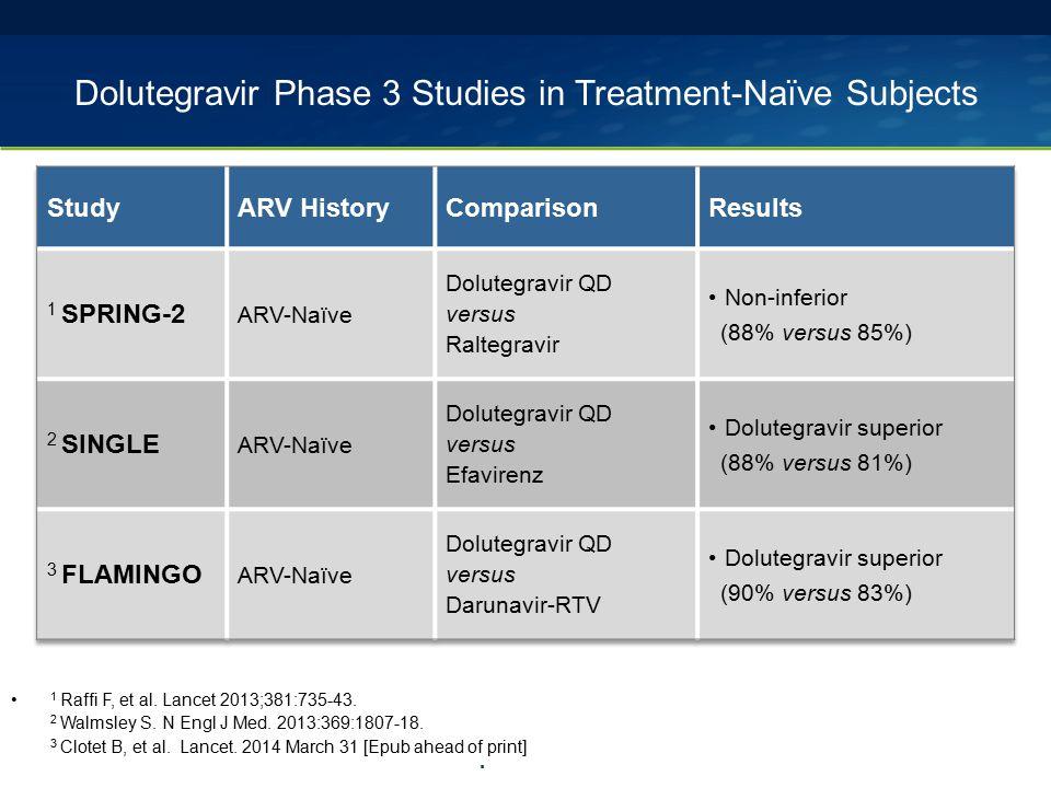 Dolutegravir Phase 3 Studies in Treatment-Naïve Subjects