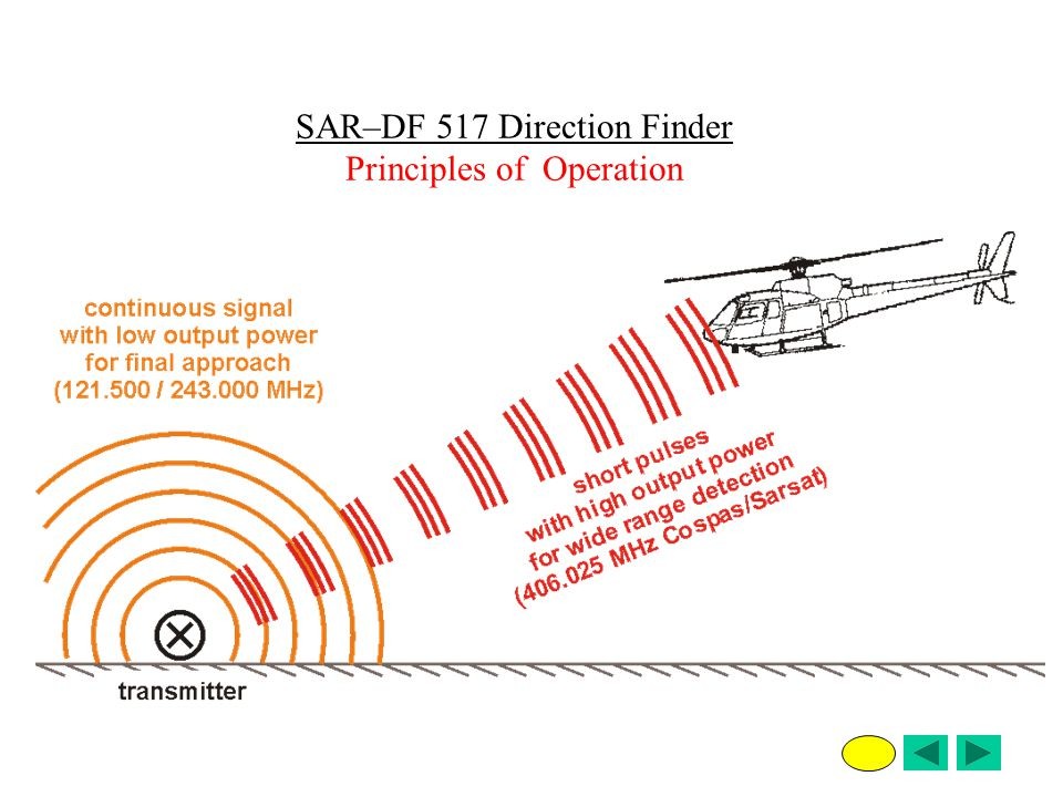 SAR–DF 517 Direction Finder Principles of Operation