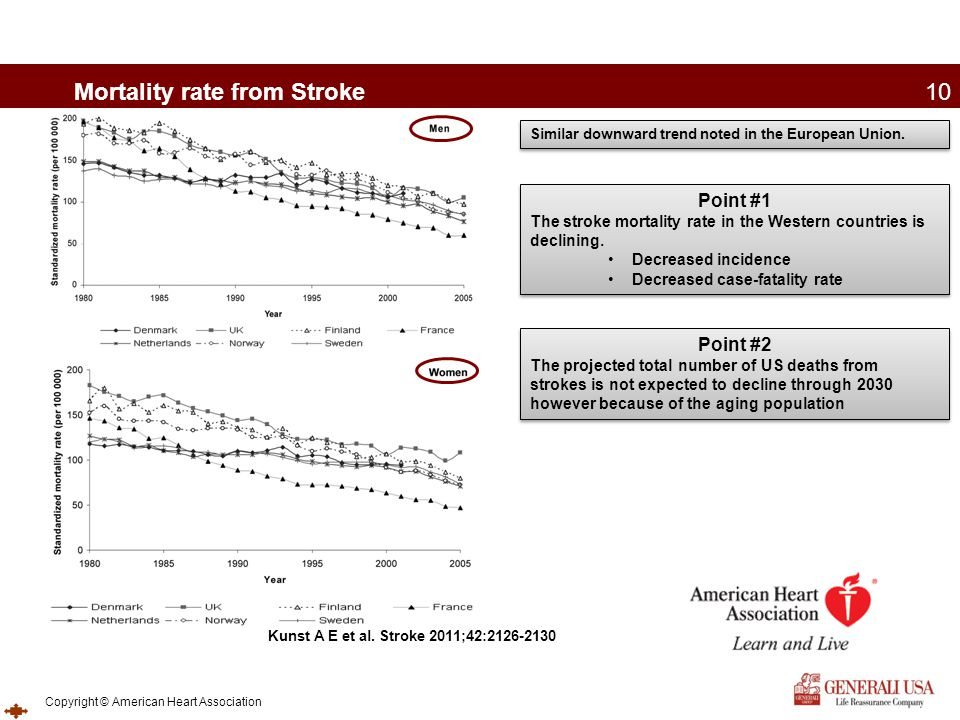 Mortality rate from Stroke
