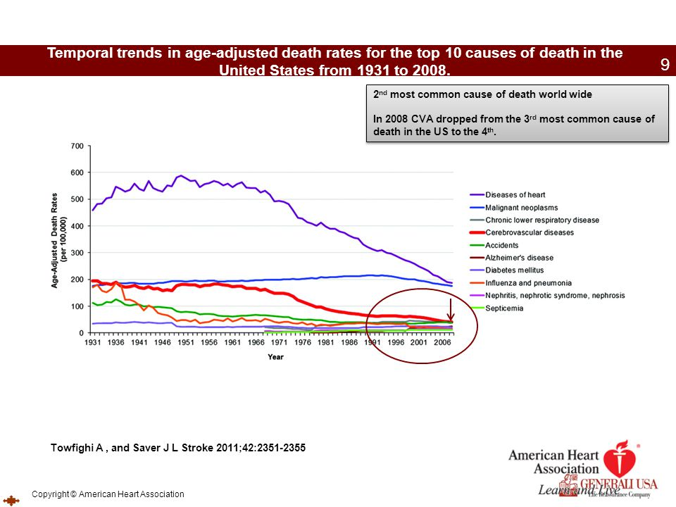 Temporal trends in age-adjusted death rates for the top 10 causes of death in the United States from 1931 to 2008.