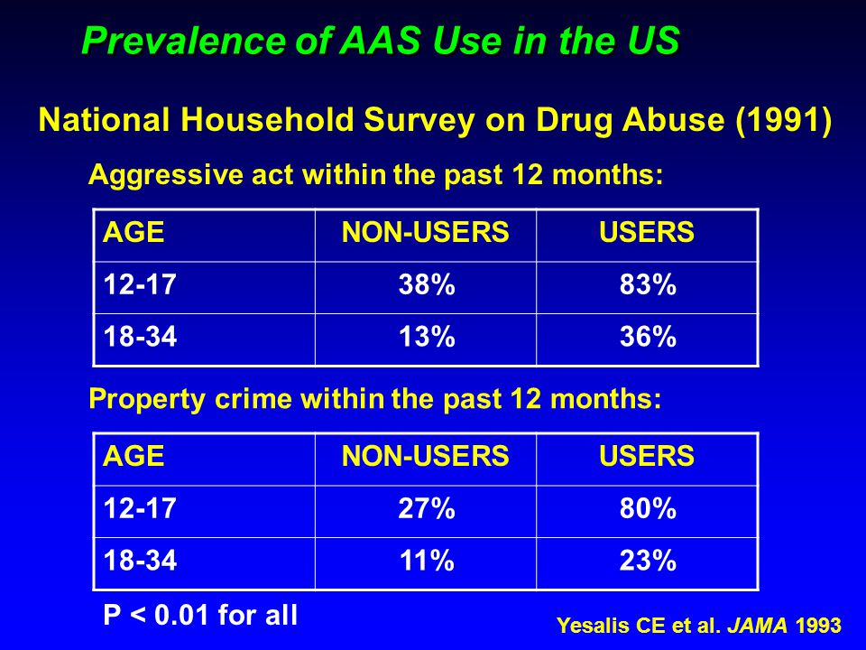 Prevalence of AAS Use in the US