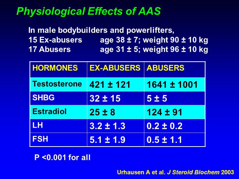 Urhausen A et al. J Steroid Biochem 2003