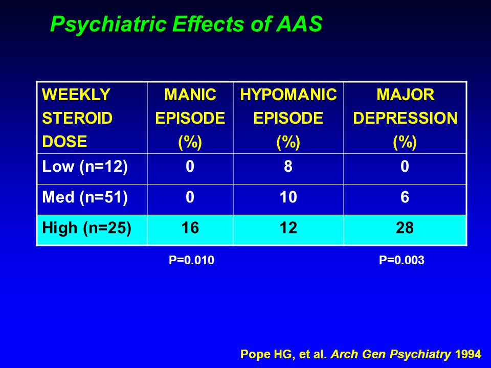 Psychiatric Effects of AAS