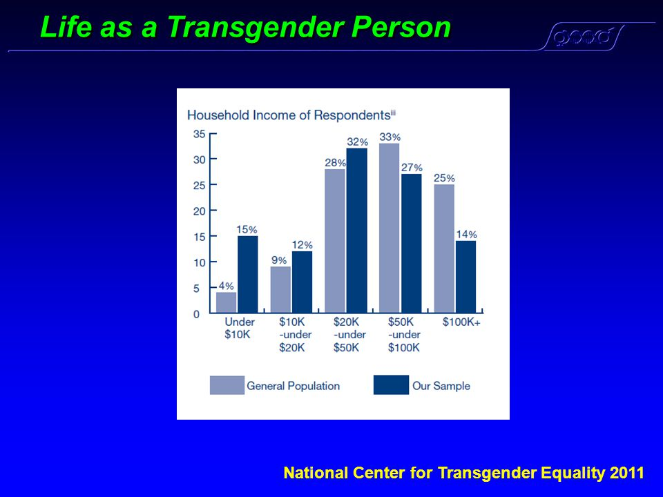 Life as a Transgender Person