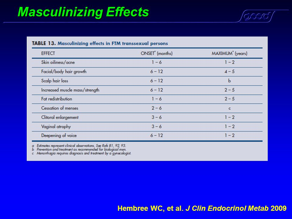 Masculinizing Effects