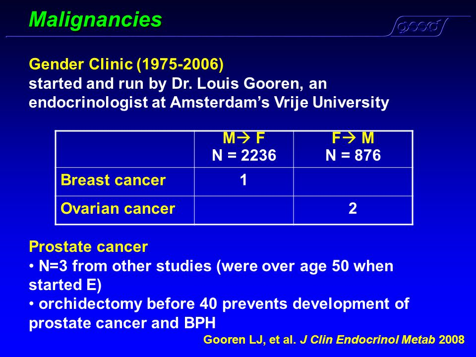 Malignancies Gender Clinic (1975-2006)