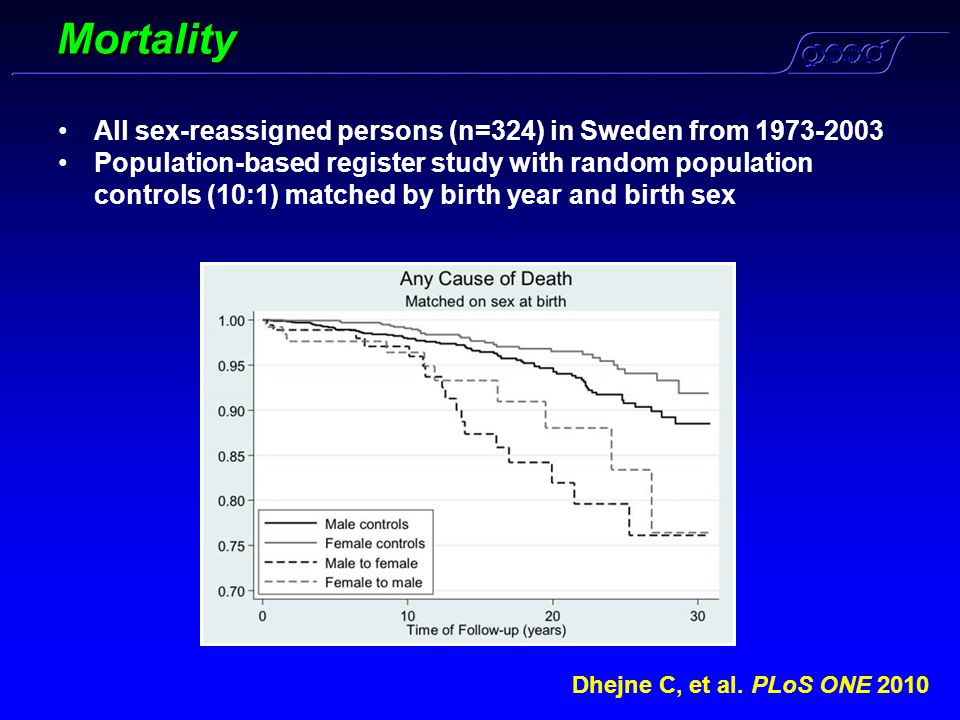 Mortality All sex-reassigned persons (n=324) in Sweden from 1973-2003