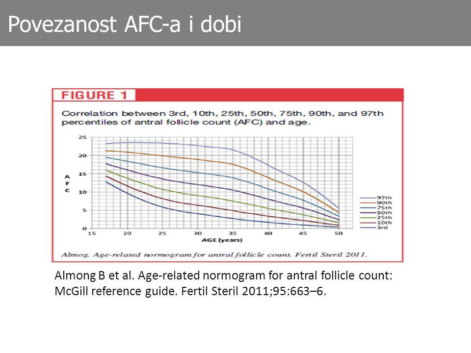 Povezanost AFC-a i dobi