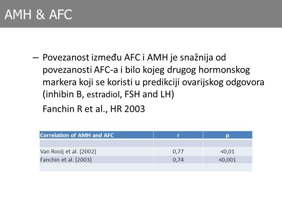 AMH & AFC