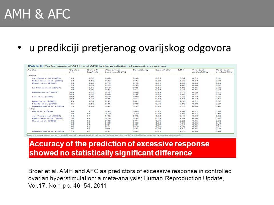 AMH & AFC u predikciji pretjeranog ovarijskog odgovora