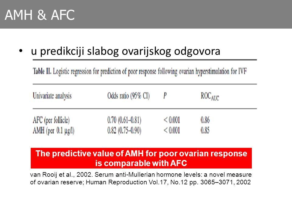 AMH & AFC u predikciji slabog ovarijskog odgovora