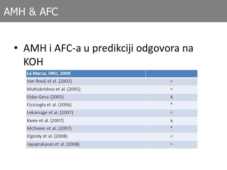 AMH i AFC-a u predikciji odgovora na KOH