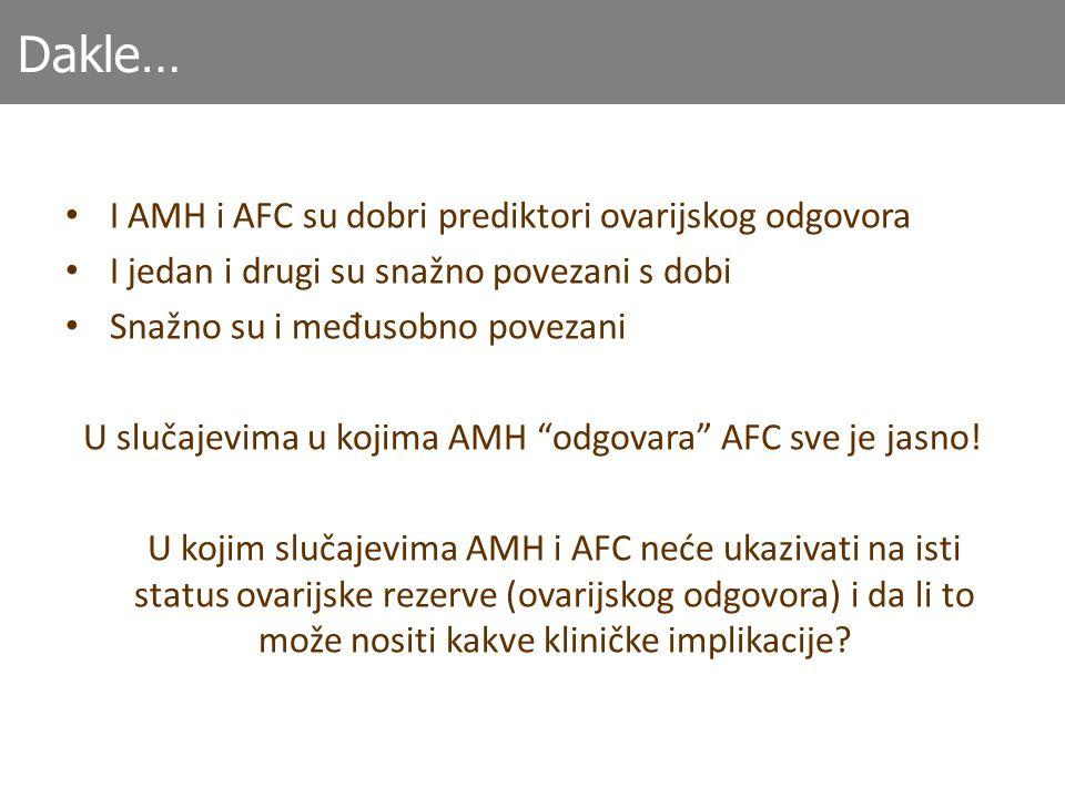 U slučajevima u kojima AMH odgovara AFC sve je jasno!