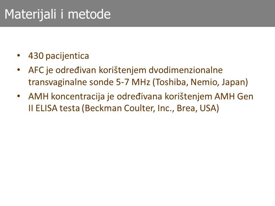 Materijali i metode 430 pacijentica