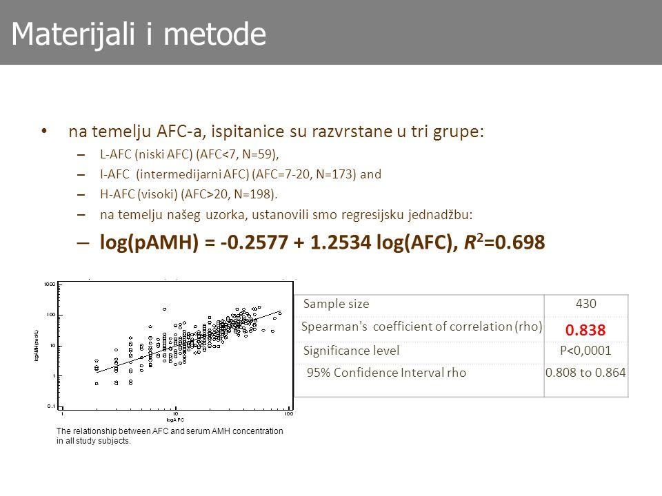 Materijali i metode log(pAMH) = -0.2577 + 1.2534 log(AFC), R2=0.698