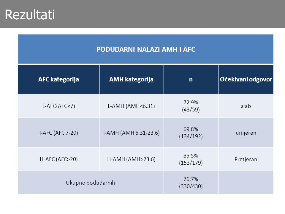 PODUDARNI NALAZI AMH I AFC