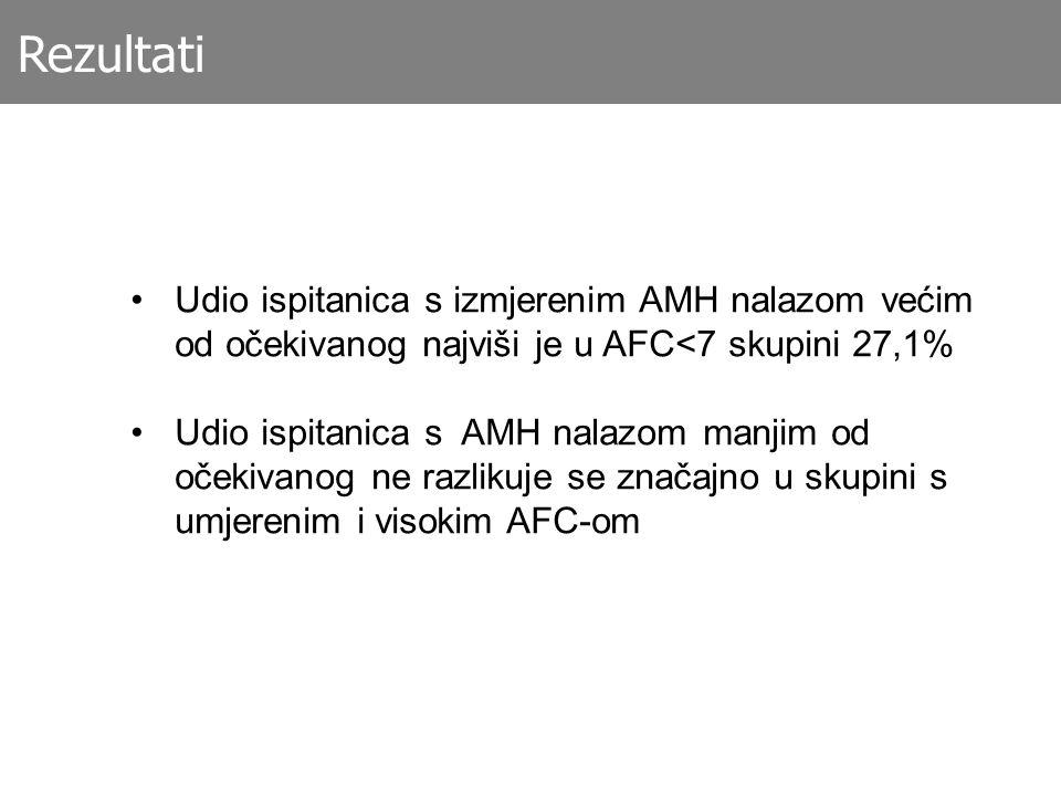 Rezultati Udio ispitanica s izmjerenim AMH nalazom većim od očekivanog najviši je u AFC<7 skupini 27,1%