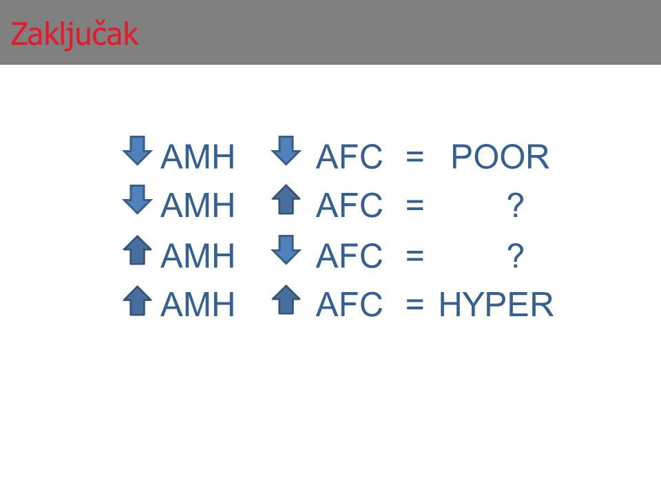 Zaključak AMH AFC = POOR AMH AFC = AMH AFC = AMH AFC = HYPER
