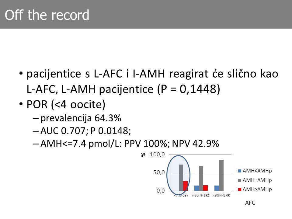 Off the record pacijentice s L-AFC i I-AMH reagirat će slično kao L-AFC, L-AMH pacijentice (P = 0,1448)