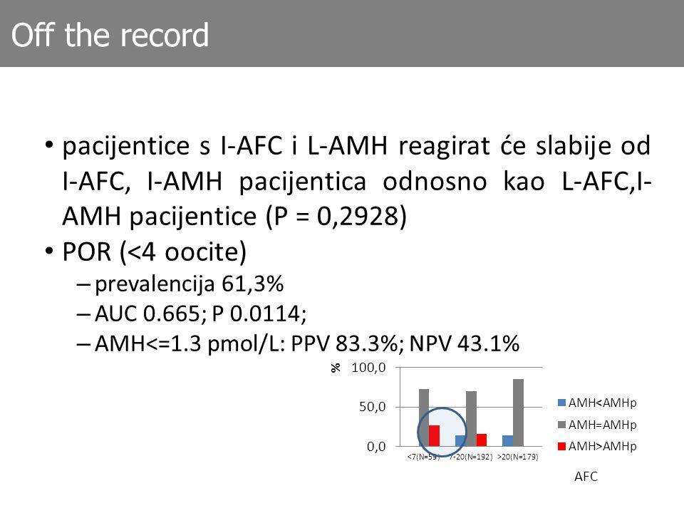 Off the record pacijentice s I-AFC i L-AMH reagirat će slabije od I-AFC, I-AMH pacijentica odnosno kao L-AFC,I-AMH pacijentice (P = 0,2928)