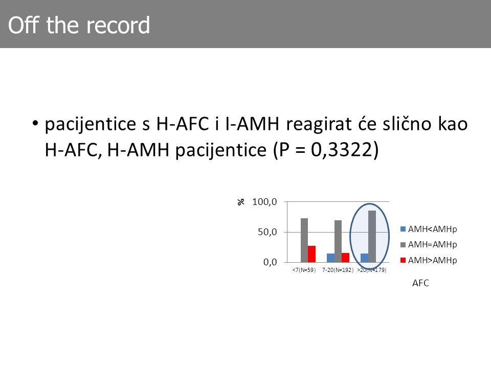 Off the record pacijentice s H-AFC i I-AMH reagirat će slično kao H-AFC, H-AMH pacijentice (P = 0,3322)
