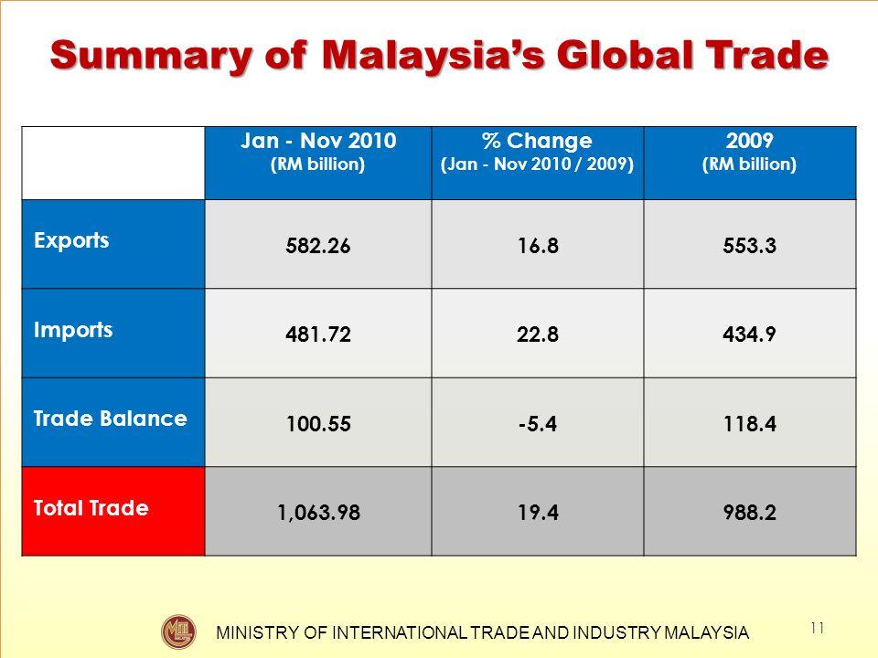 Summary of Malaysia's Global Trade