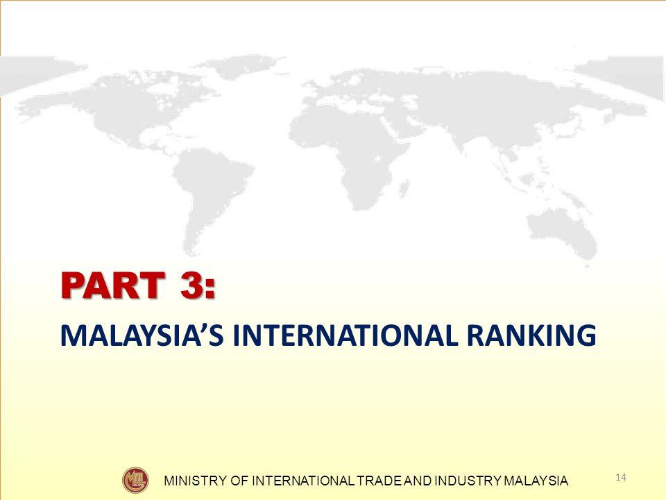 PART 3: MALAYSIA'S INTERNATIONAL RANKING