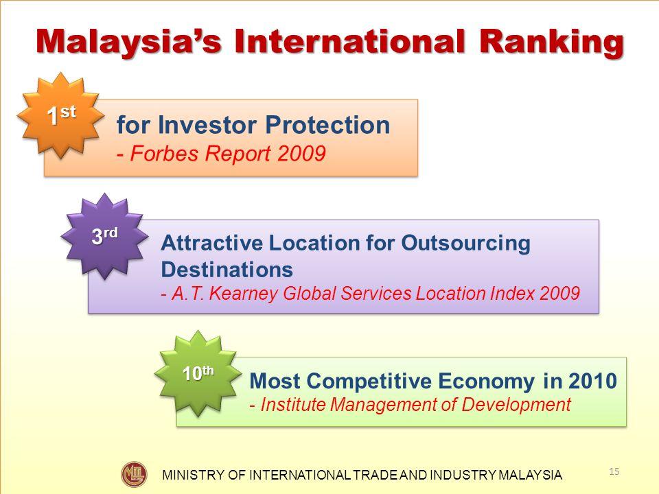 Malaysia's International Ranking
