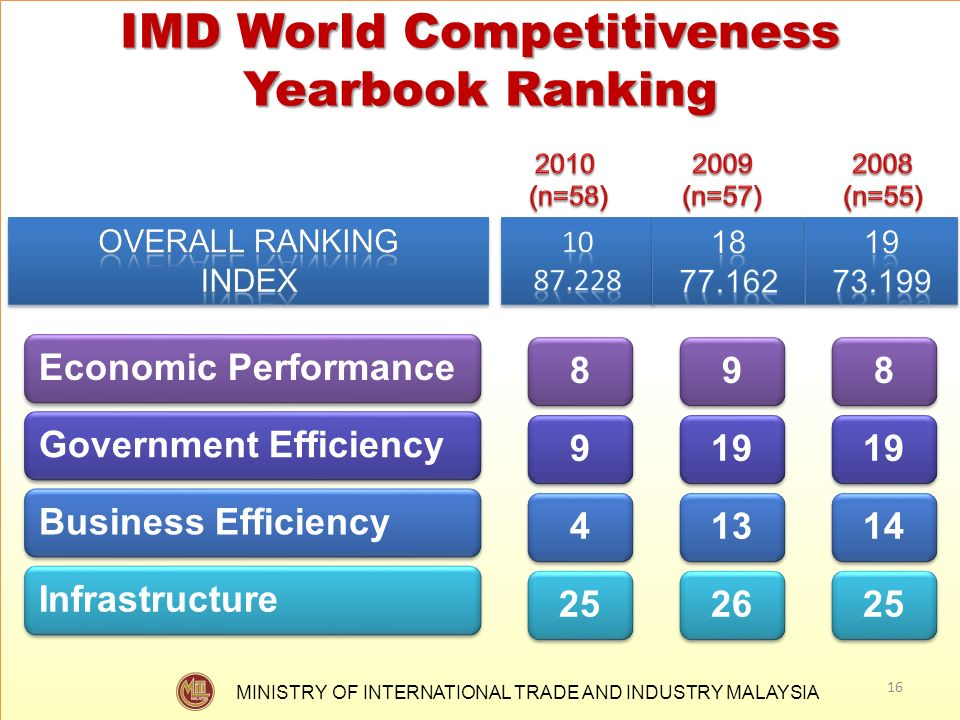 IMD World Competitiveness Yearbook Ranking