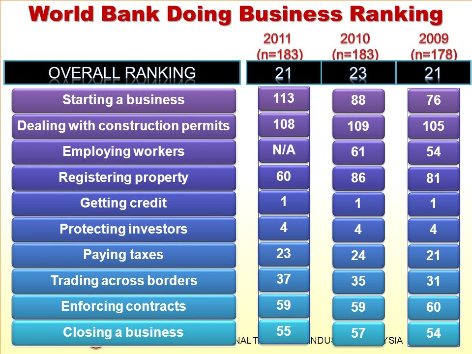 World Bank Doing Business Ranking