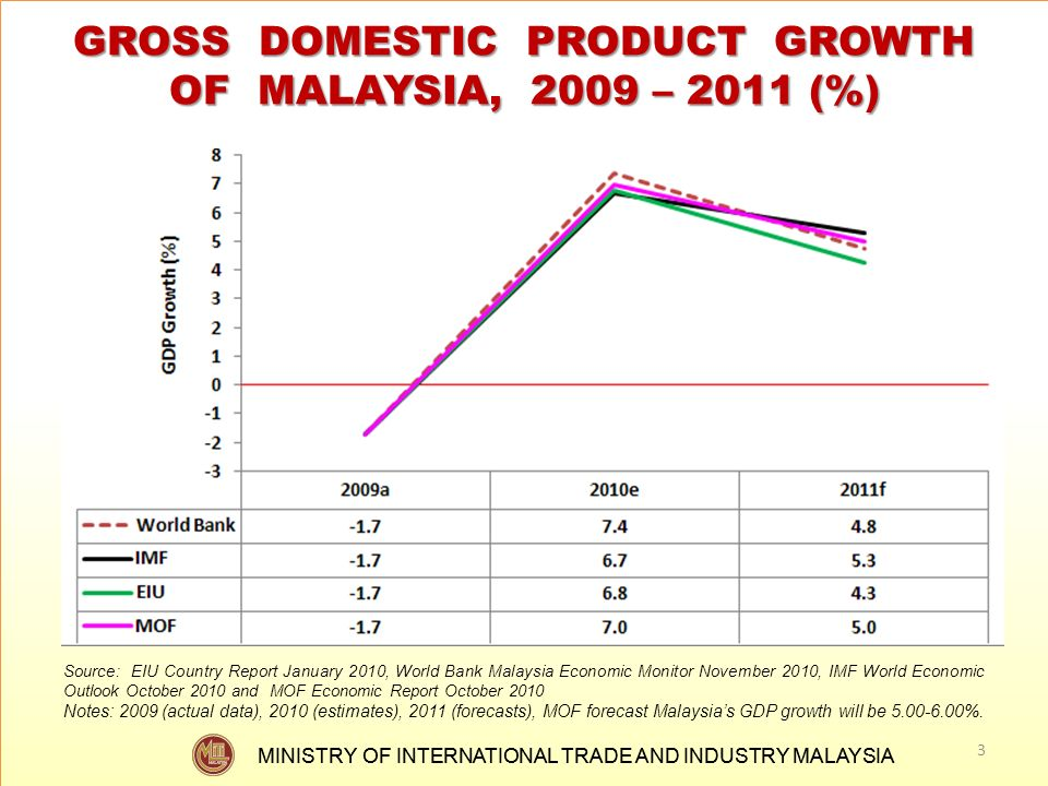 GROSS DOMESTIC PRODUCT GROWTH OF MALAYSIA, 2009 – 2011 (%)